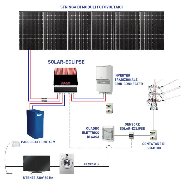 Schema Collegamento Fotovoltaico : Be project srl